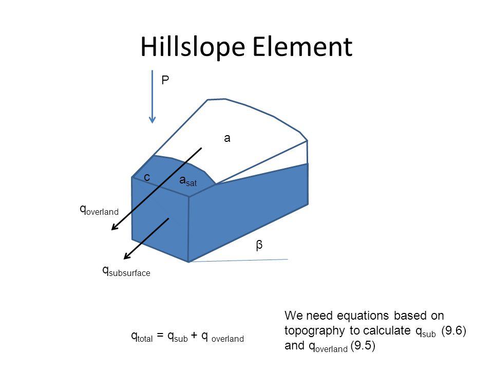 Hillslope Element P a c asat qoverland β qsubsurface