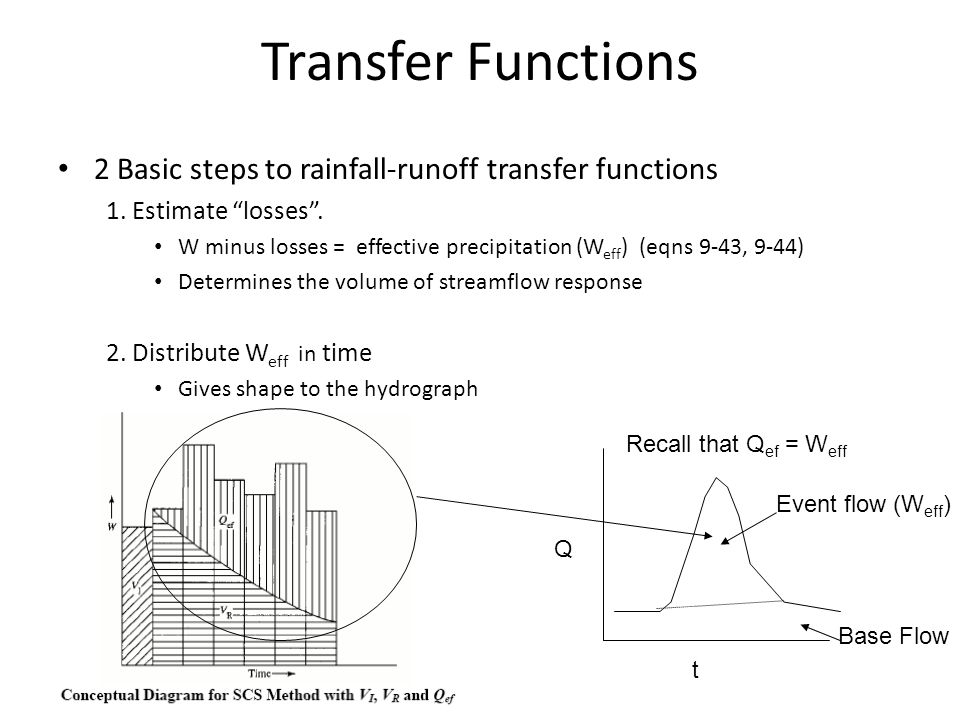 Transfer Functions 2 Basic steps to rainfall-runoff transfer functions