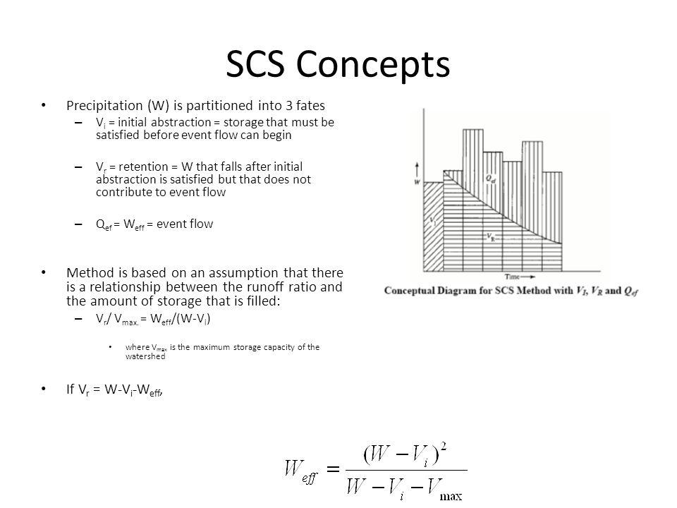 SCS Concepts Precipitation (W) is partitioned into 3 fates