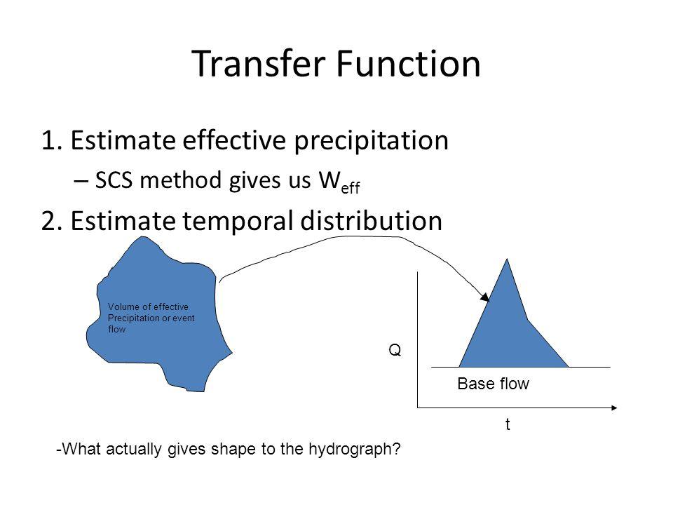 Transfer Function 1. Estimate effective precipitation