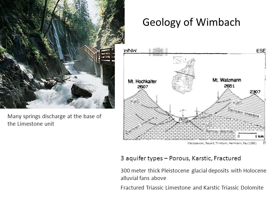 Geology of Wimbach 3 aquifer types – Porous, Karstic, Fractured
