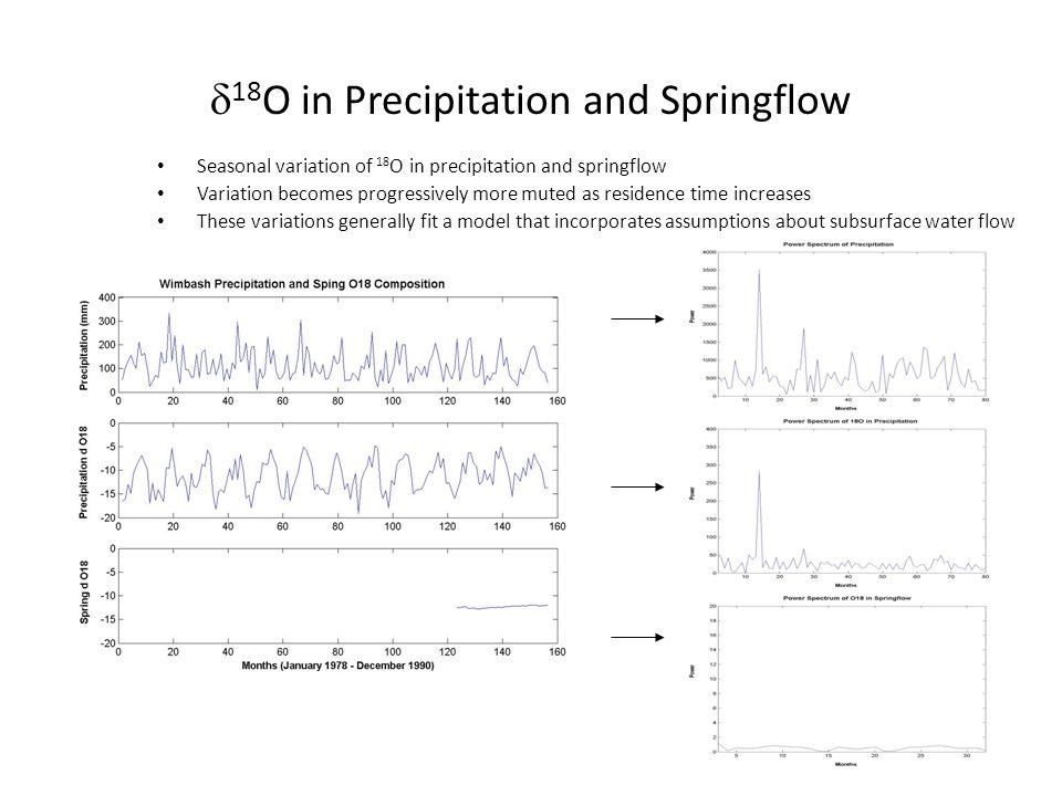 d18O in Precipitation and Springflow