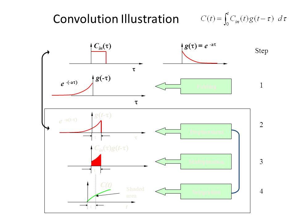 Convolution Illustration