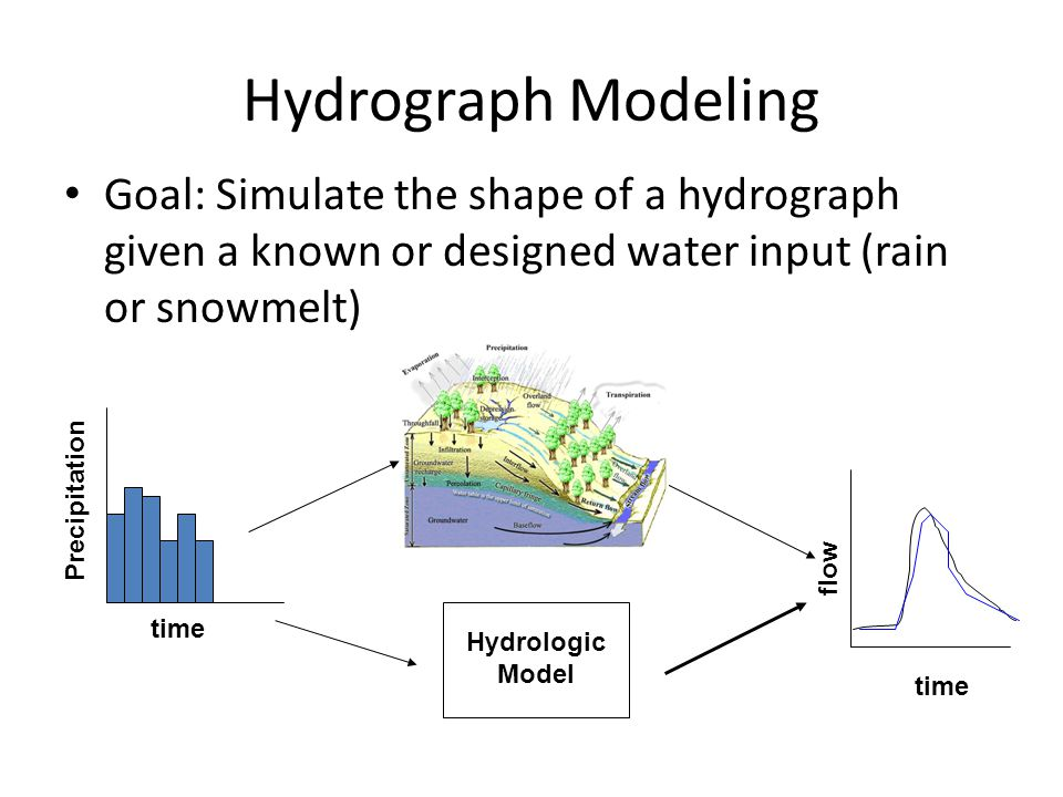 Hydrograph Modeling Goal: Simulate the shape of a hydrograph given a known or designed water input (rain or snowmelt)