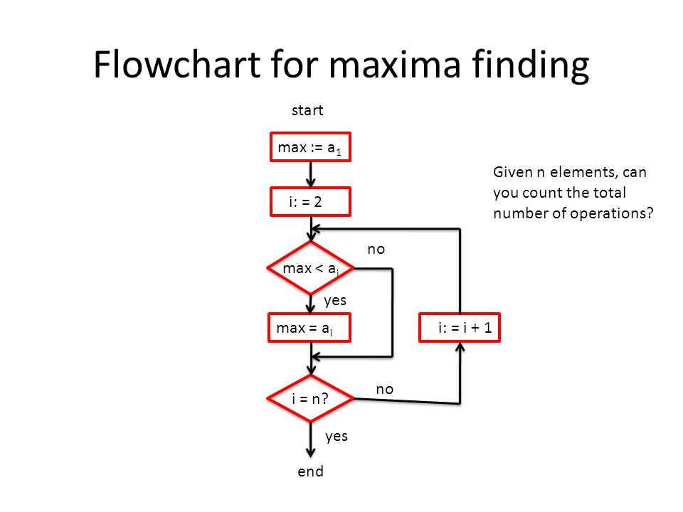 Flowchart for maxima finding