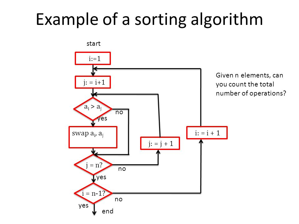 Example of a sorting algorithm