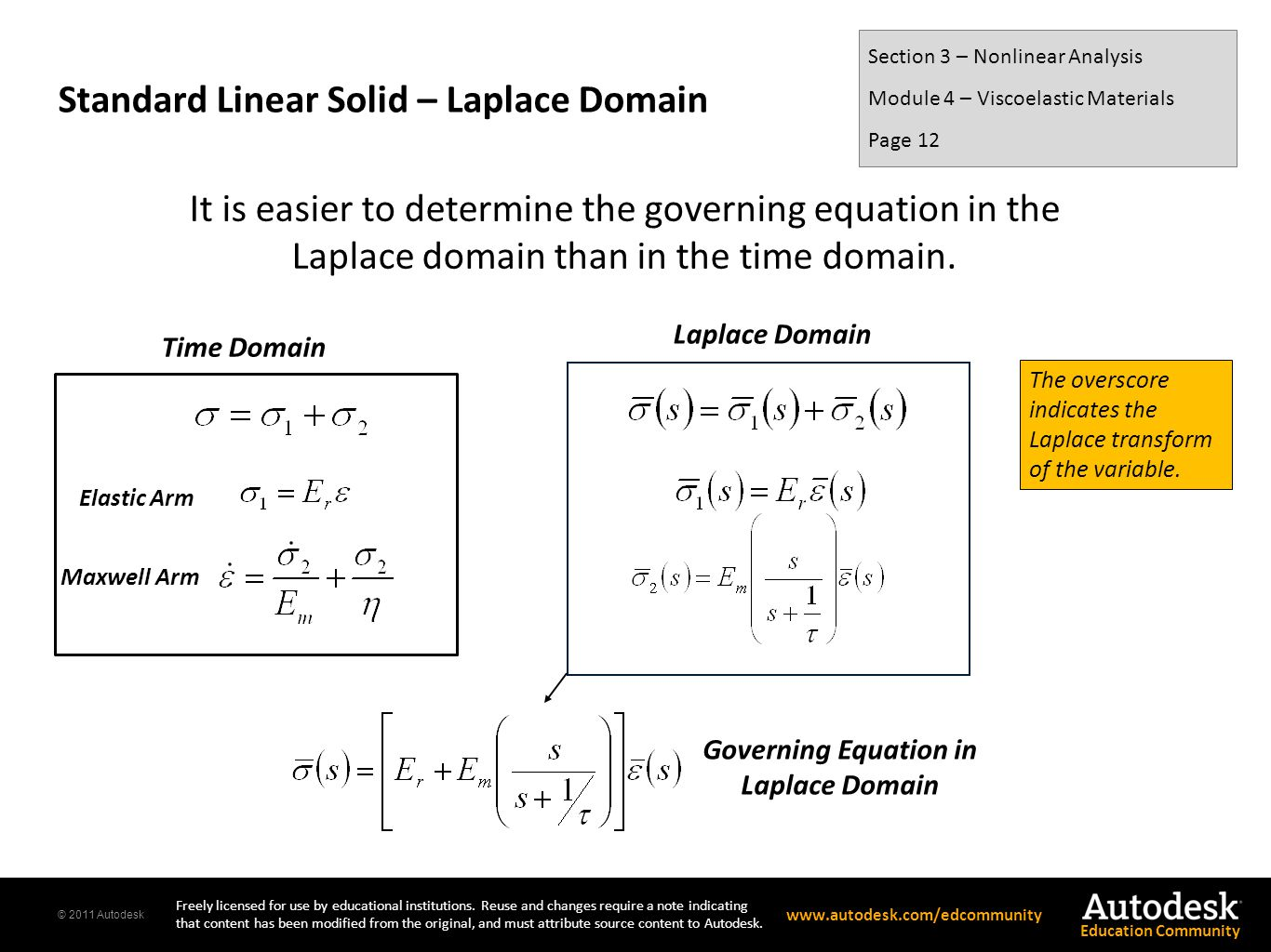 Standard Linear Solid – Laplace Domain