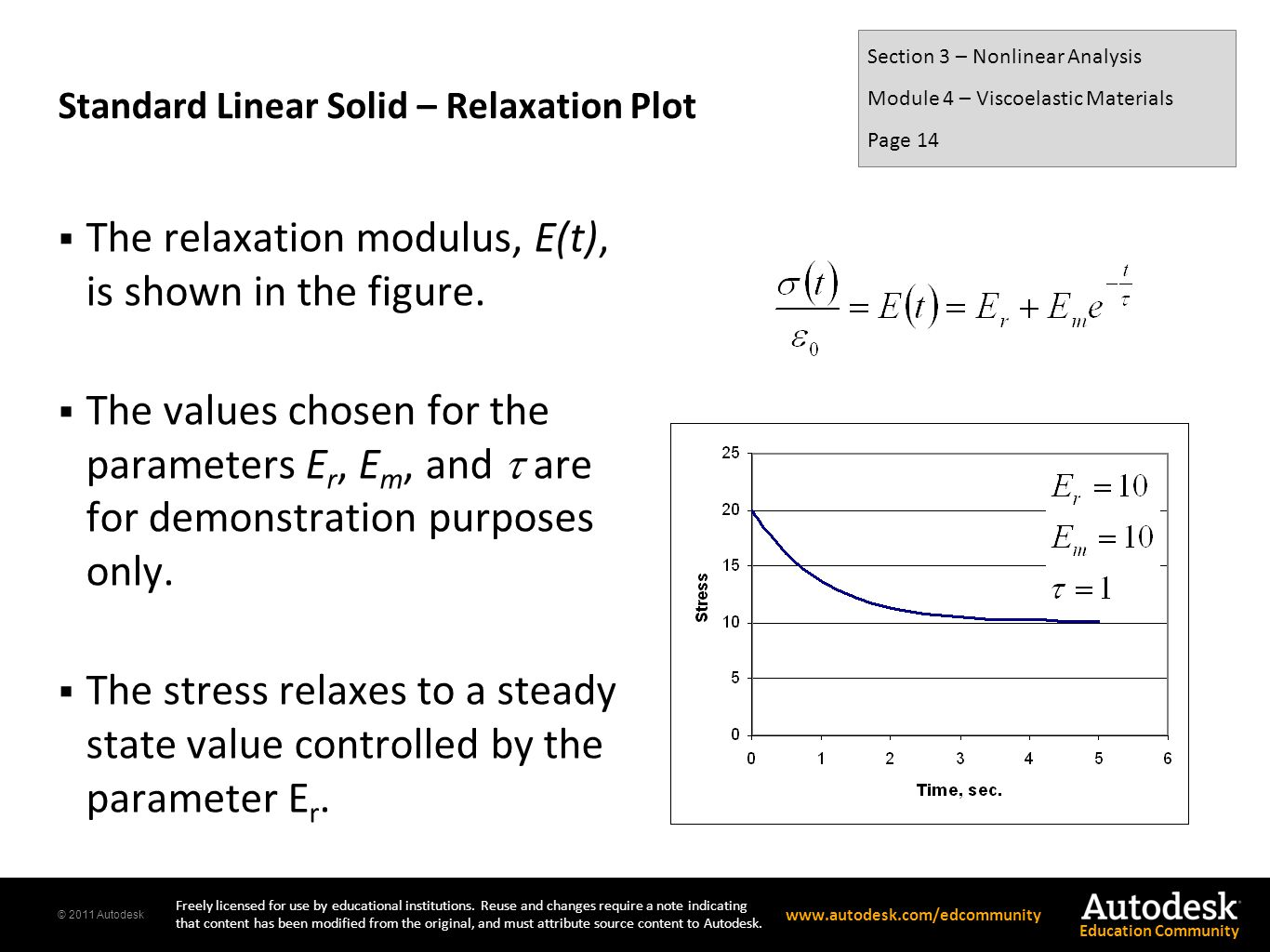 Standard Linear Solid – Relaxation Plot