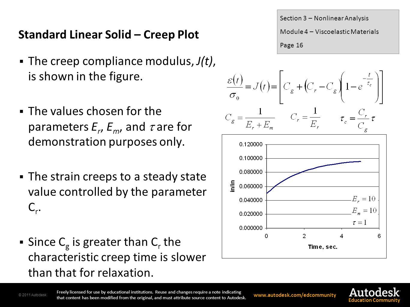 Standard Linear Solid – Creep Plot