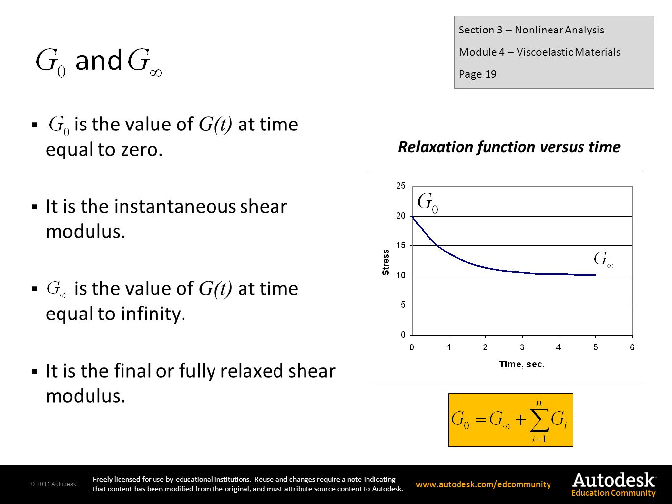 is the value of G(t) at time equal to zero.