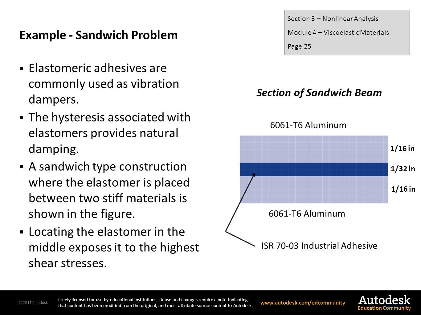 Example - Sandwich Problem