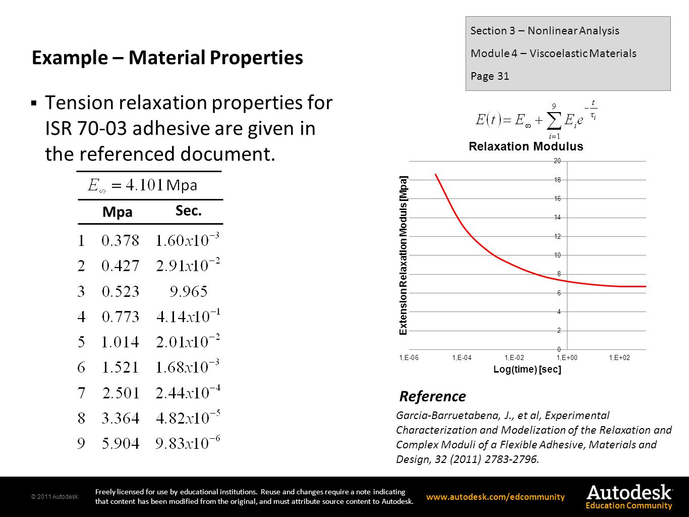 Example – Material Properties