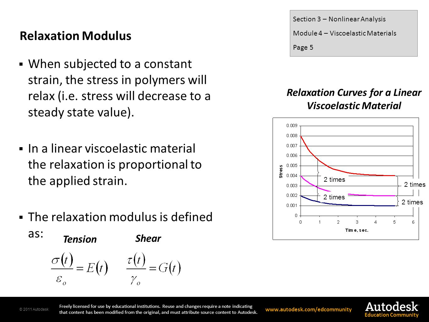 Relaxation Curves for a Linear Viscoelastic Material