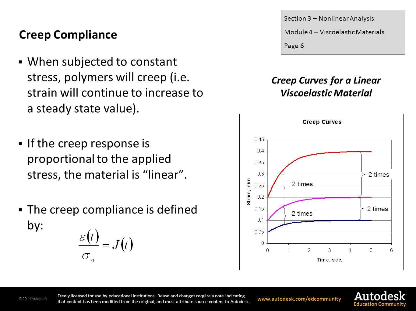 Creep Curves for a Linear Viscoelastic Material