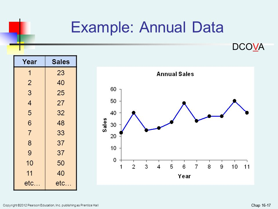 Example: Annual Data DCOVA Year Sales 1 2 3 4 5 6 7 8 9 10 11 etc… 23
