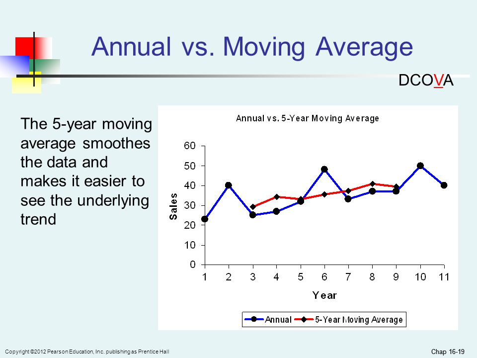 Annual vs. Moving Average