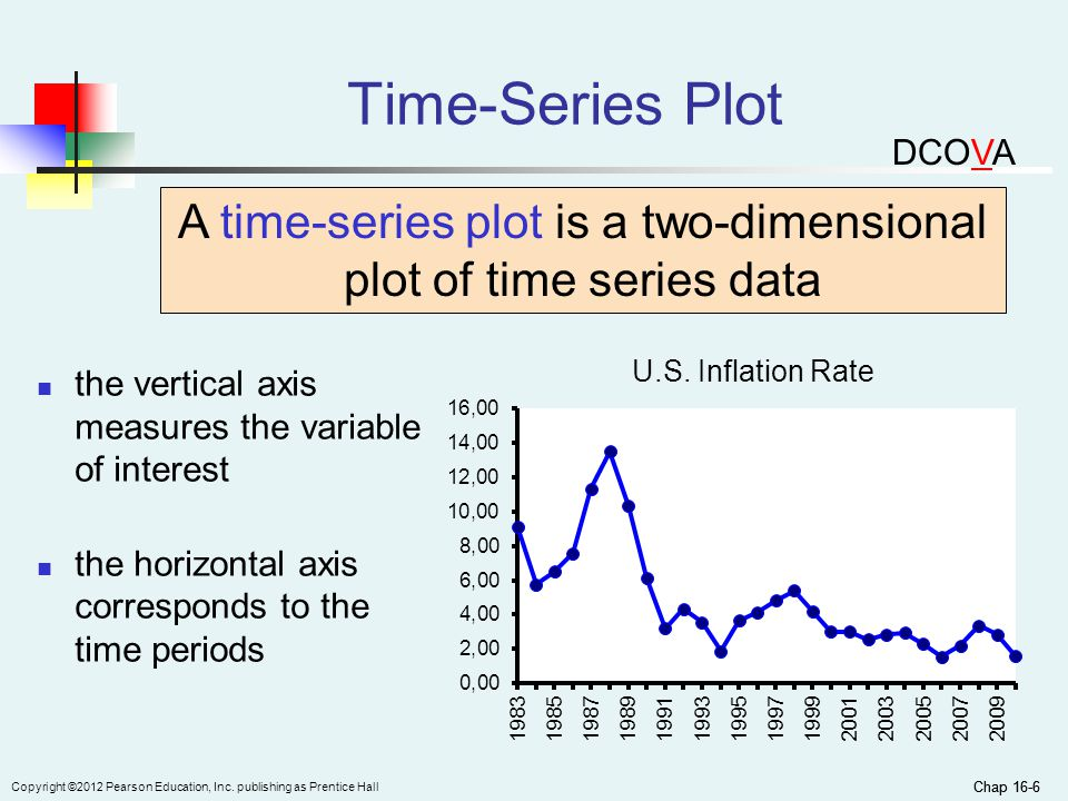 A time-series plot is a two-dimensional plot of time series data