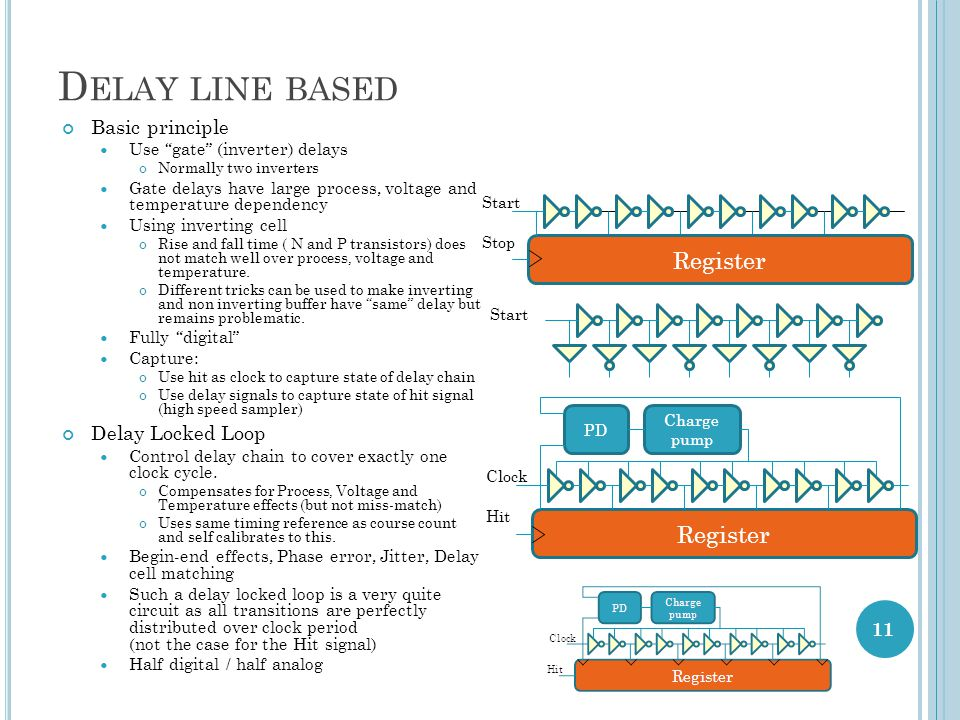 Delay line based Register Register Basic principle Delay Locked Loop