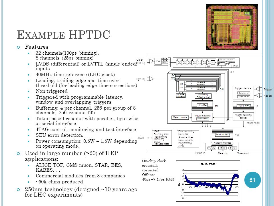 Example HPTDC Features