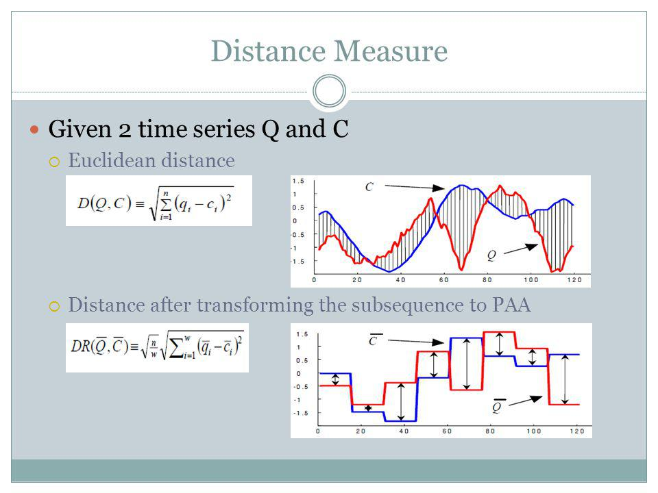 Distance Measure Given 2 time series Q and C Euclidean distance