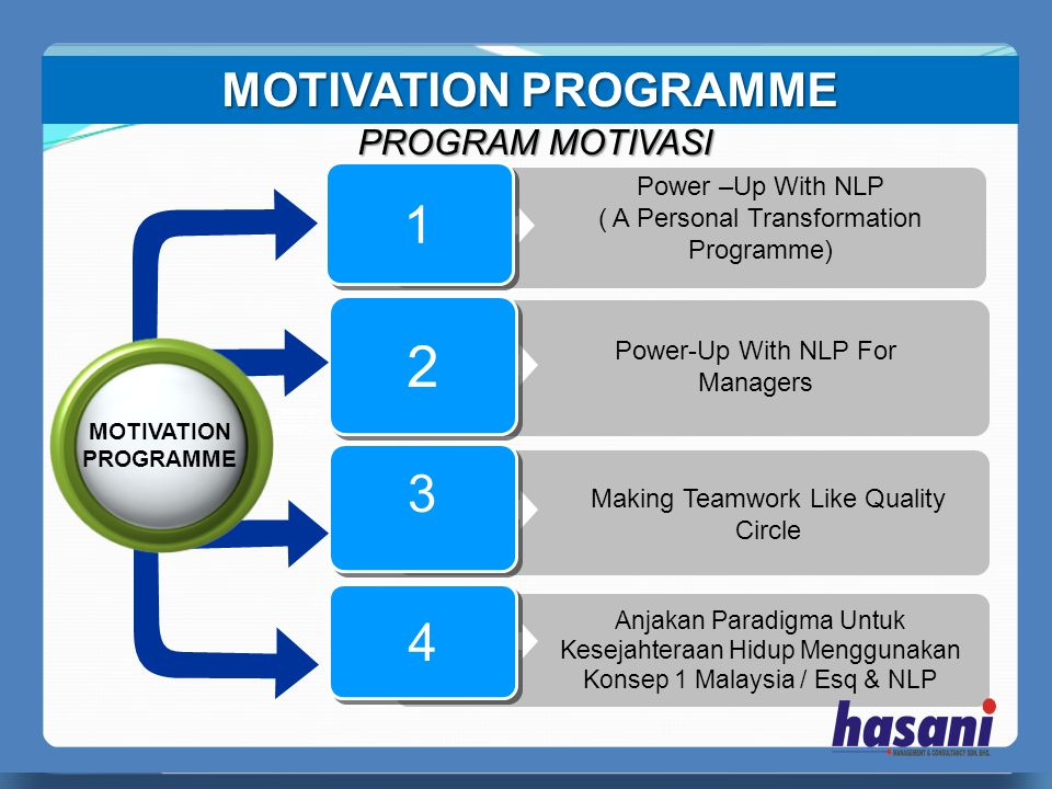 2 1 3 4 MOTIVATION PROGRAMME PROGRAM MOTIVASI Power –Up With NLP