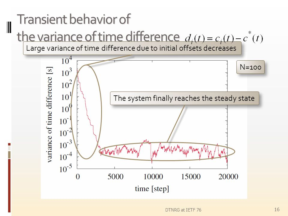 Transient behavior of the variance of time difference