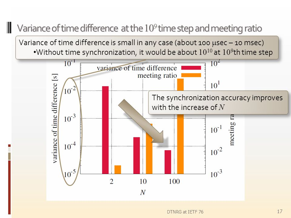 Variance of time difference at the 109 time step and meeting ratio