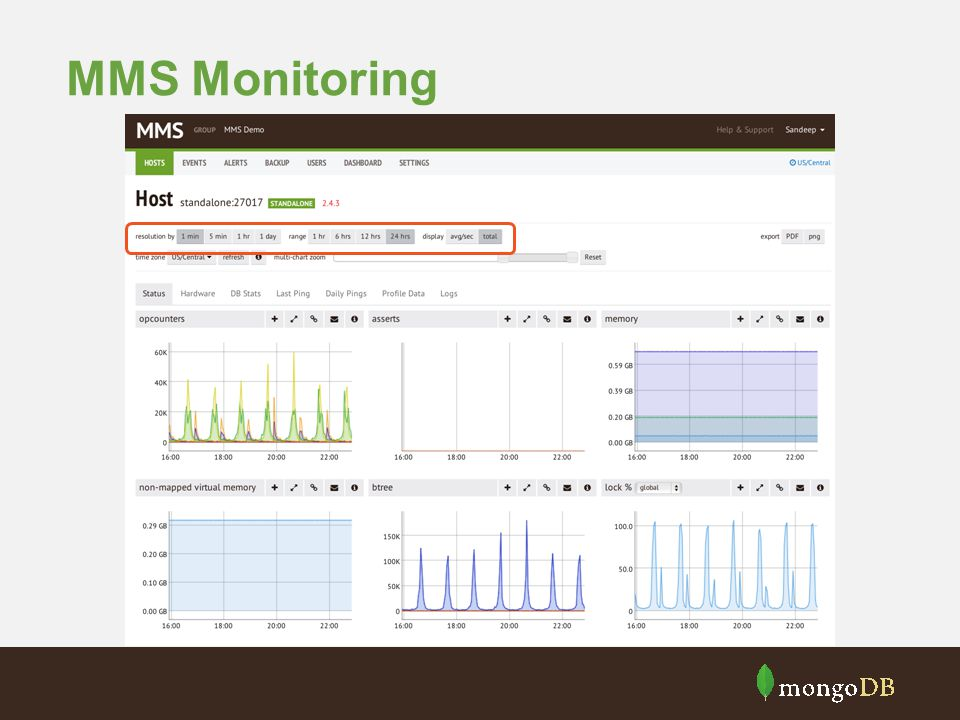 MMS Monitoring
