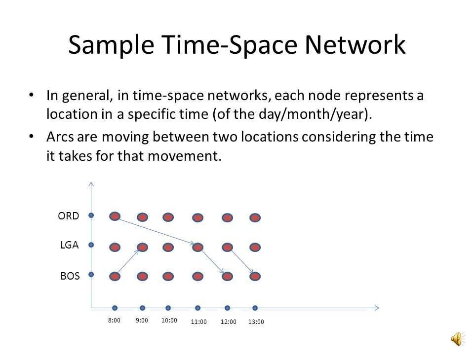 Sample Time-Space Network