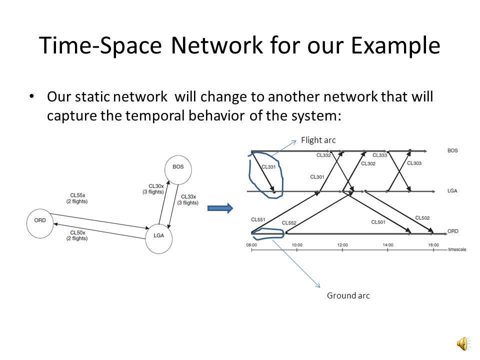 Time-Space Network for our Example
