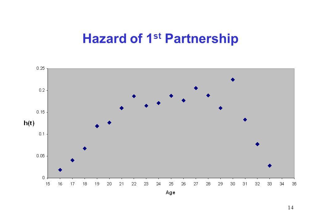 Hazard of 1st Partnership