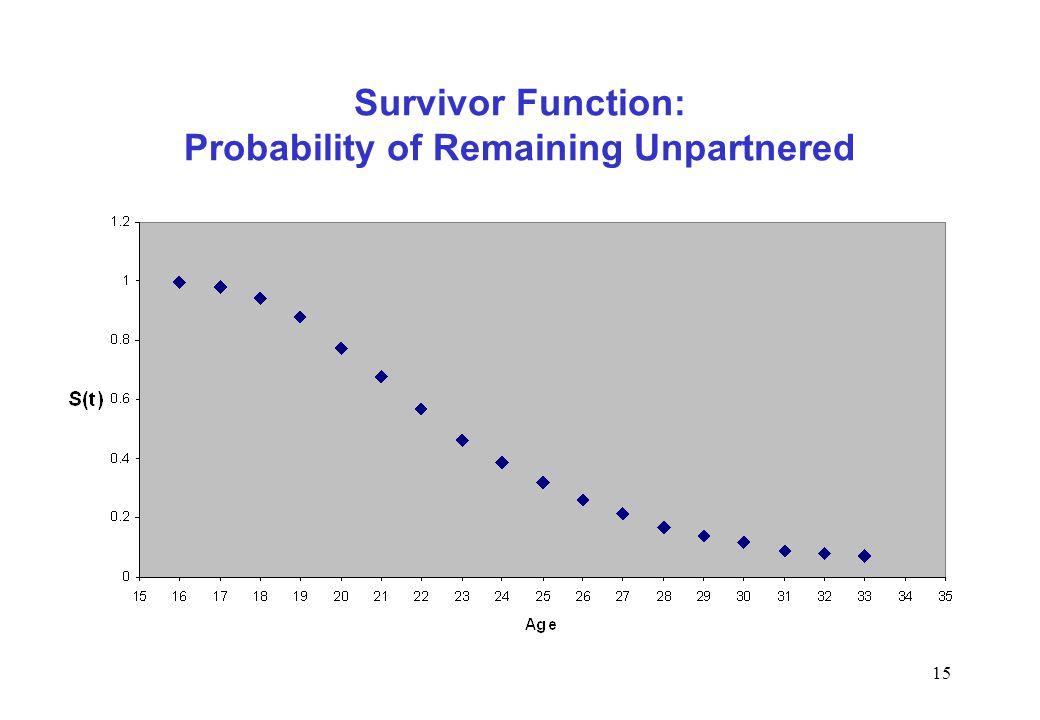 Survivor Function: Probability of Remaining Unpartnered