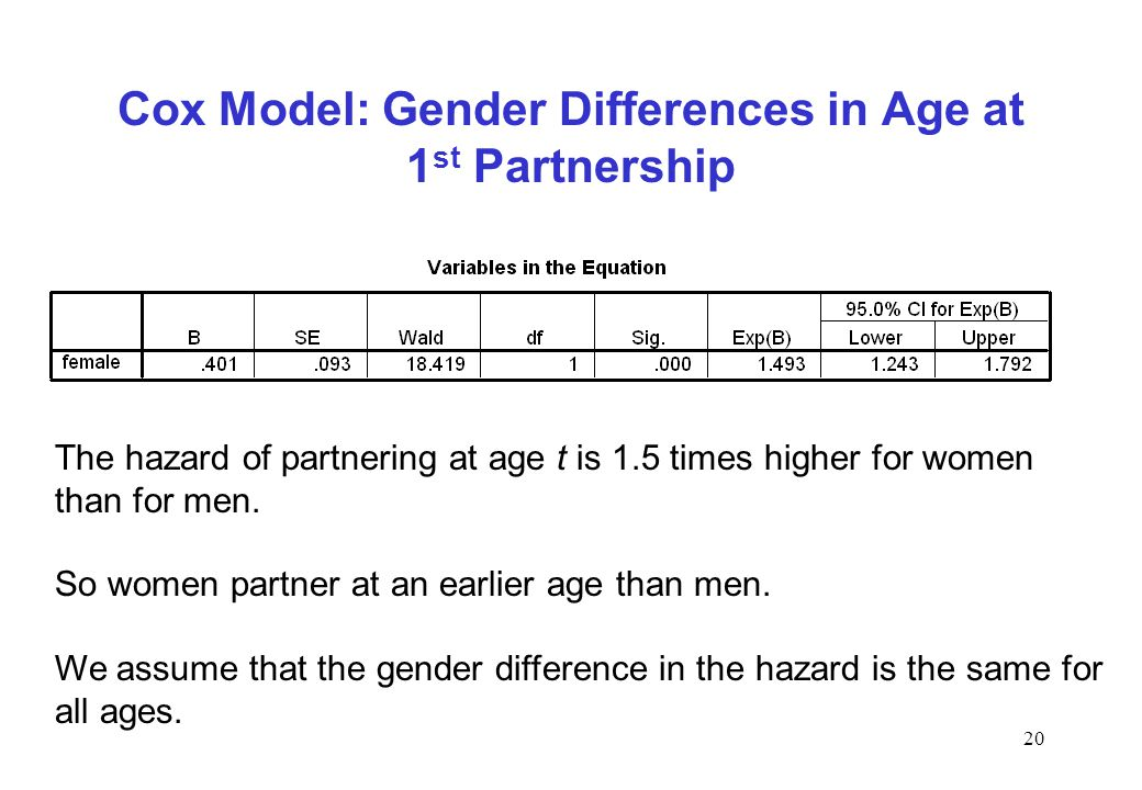 Cox Model: Gender Differences in Age at 1st Partnership