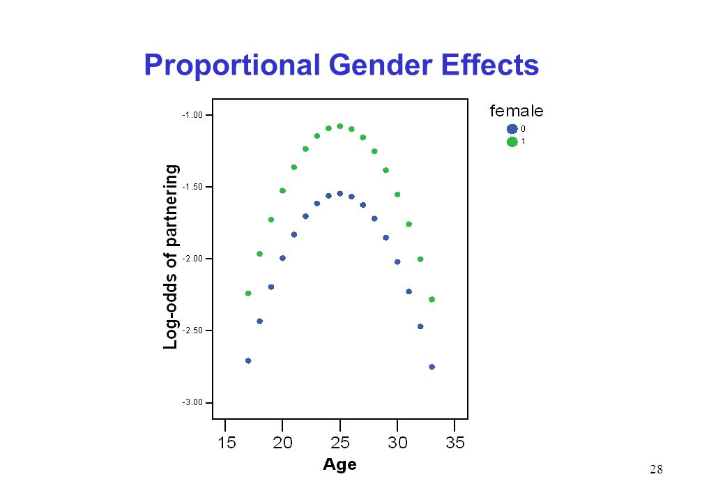 Proportional Gender Effects