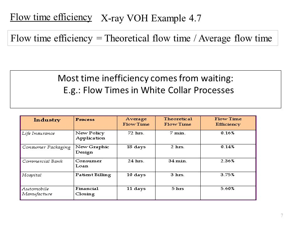 Flow time efficiency = Theoretical flow time / Average flow time