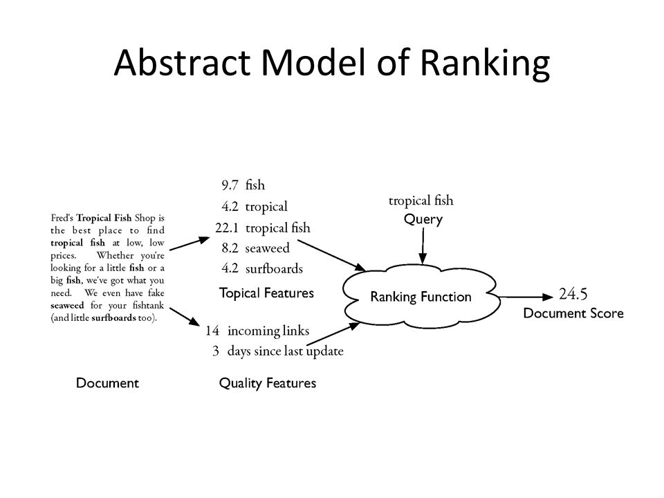 Abstract Model of Ranking
