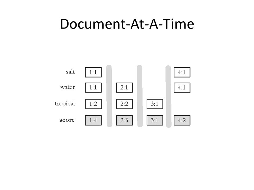Document-At-A-Time