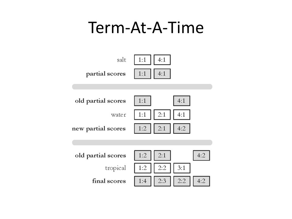 Term-At-A-Time