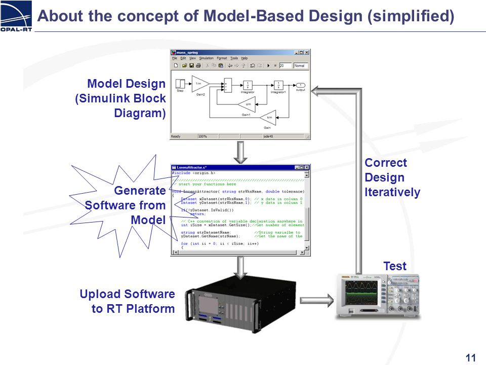 About the concept of Model-Based Design (simplified)