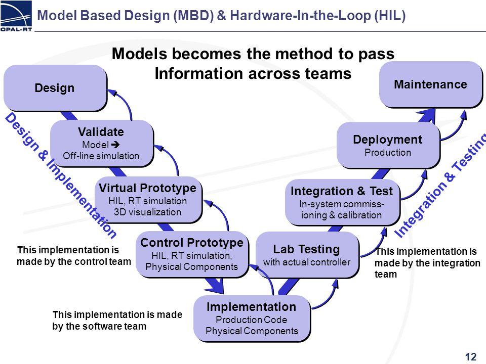 Model Based Design (MBD) & Hardware-In-the-Loop (HIL)