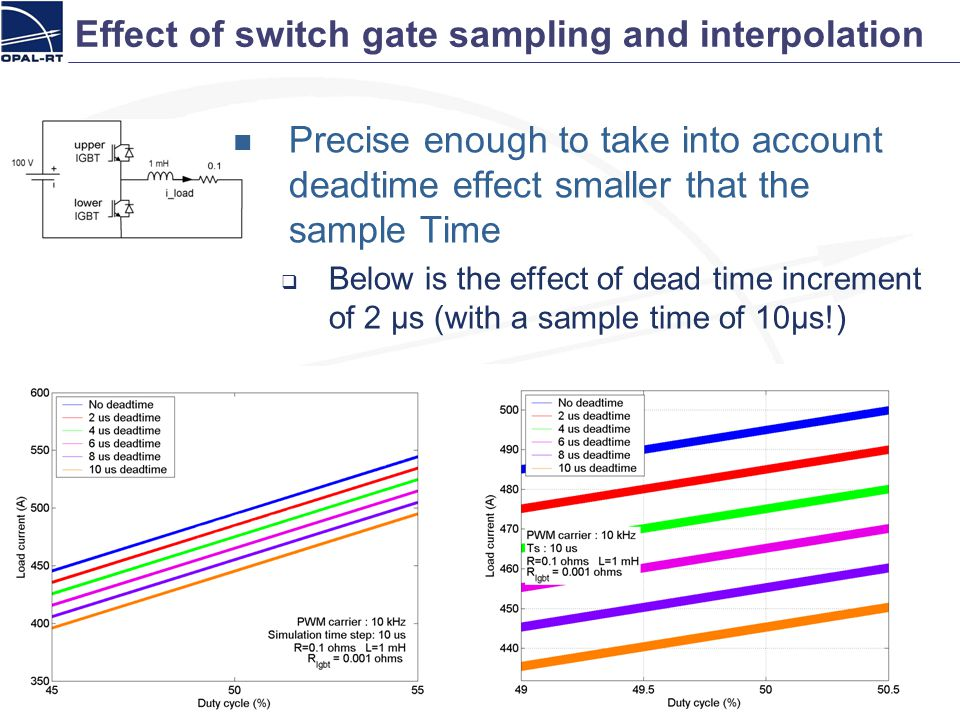 Effect of switch gate sampling and interpolation