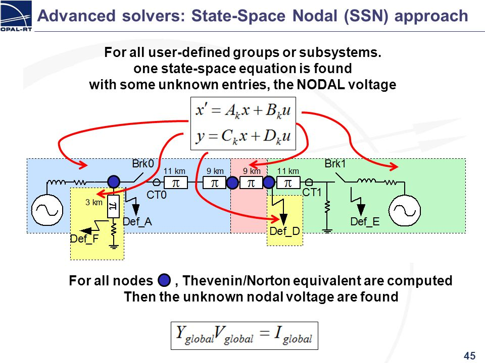 Advanced solvers: State-Space Nodal (SSN) approach