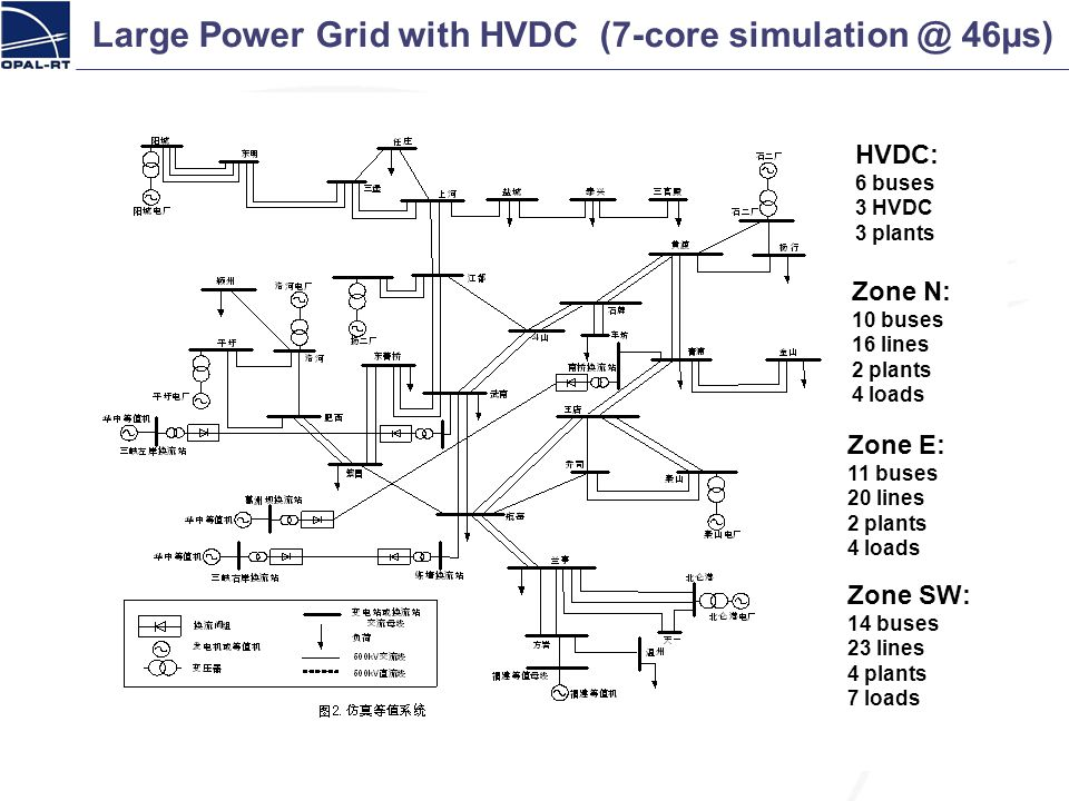 Large Power Grid with HVDC (7-core simulation @ 46µs)