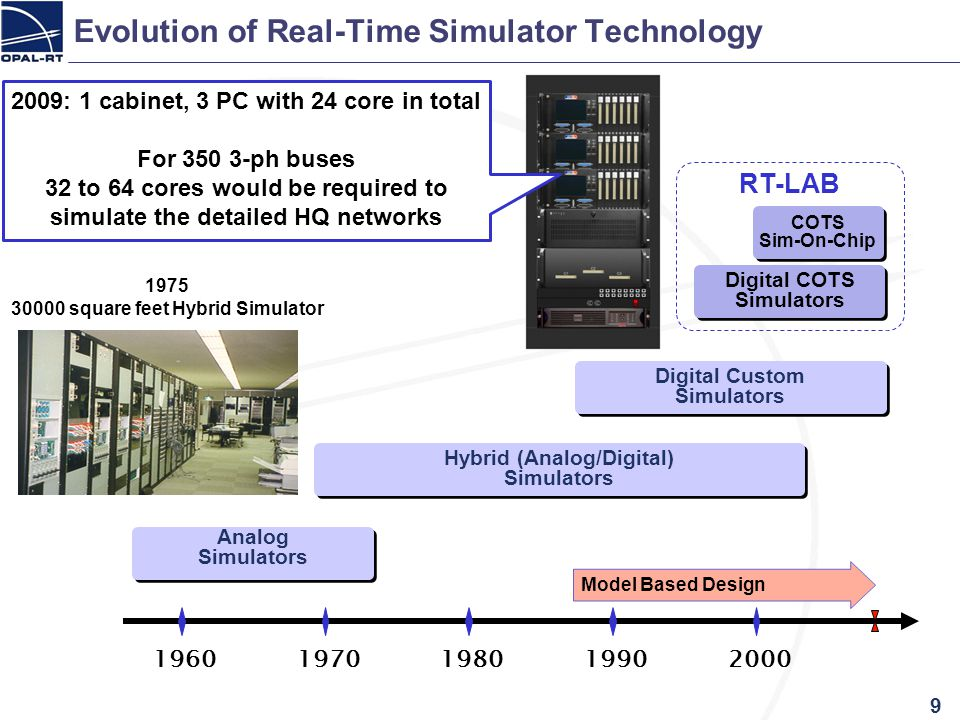 Evolution of Real-Time Simulator Technology