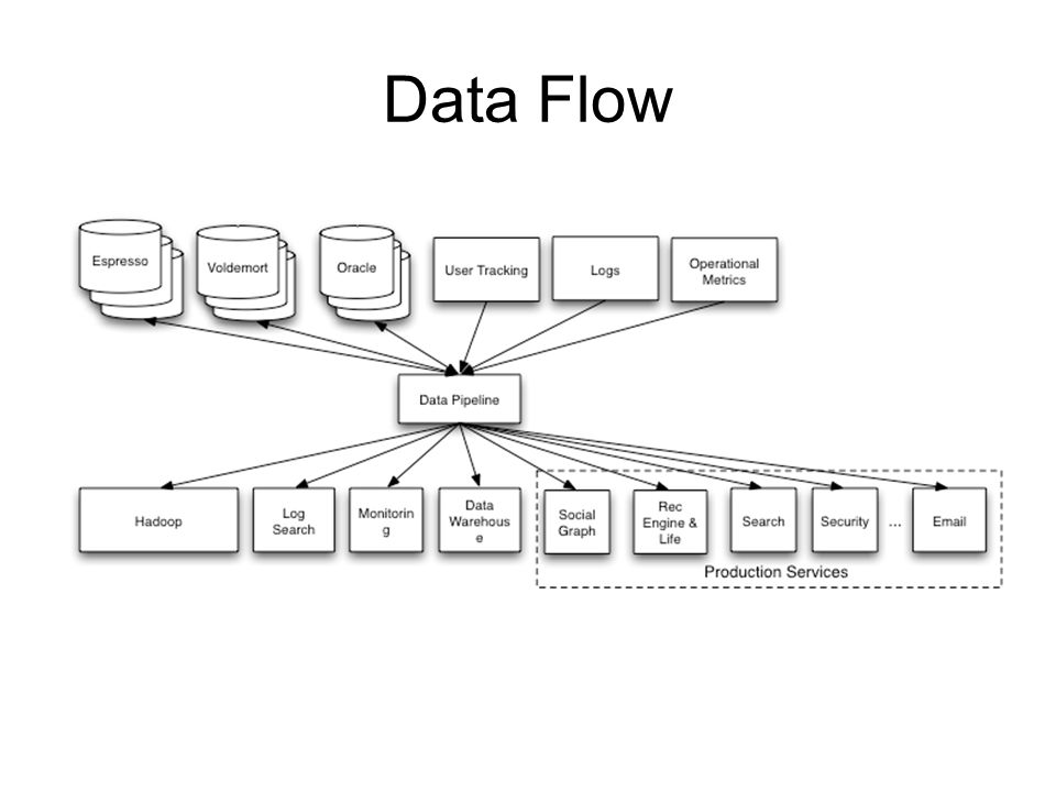 Data Flow Two kinds of things: