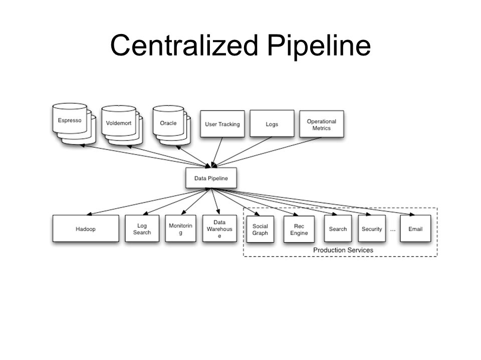 Centralized Pipeline