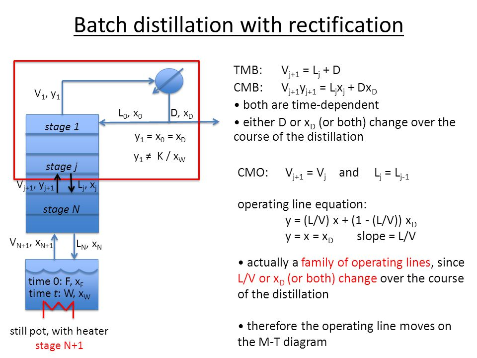 Batch distillation with rectification
