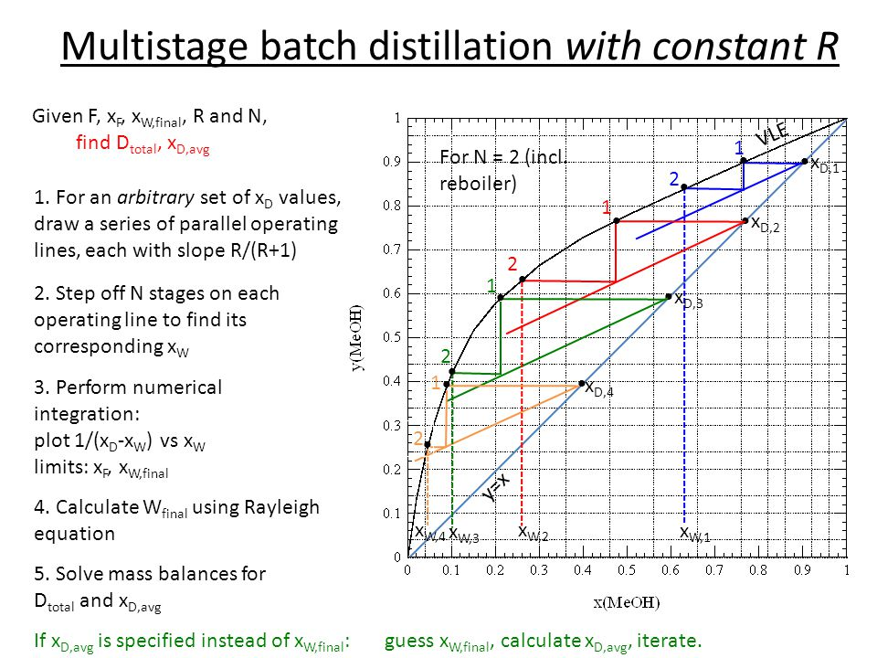 Multistage batch distillation with constant R