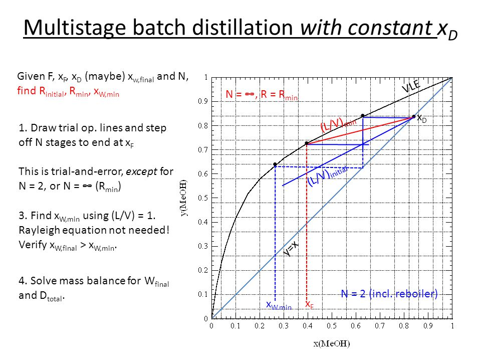 Multistage batch distillation with constant xD