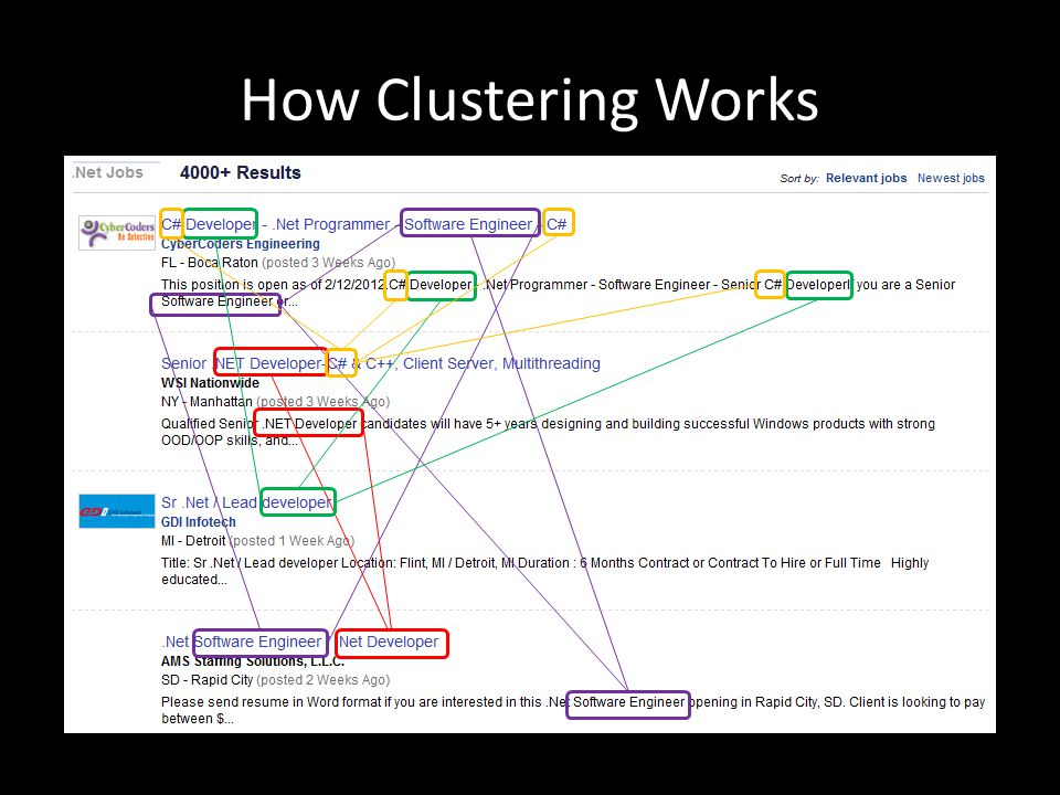 How Clustering Works